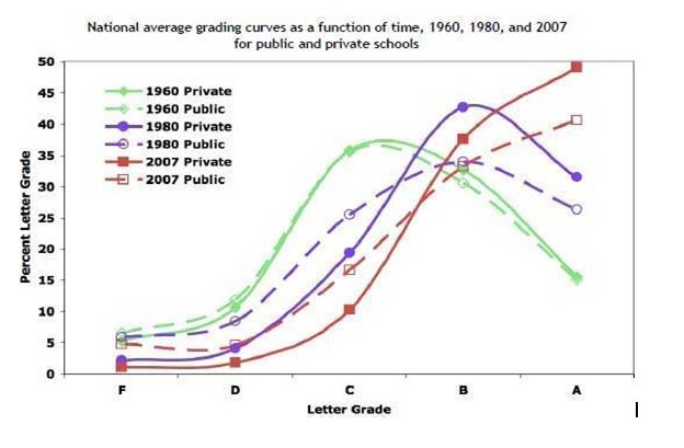 Average Grade Curve Chart 1960-2007
