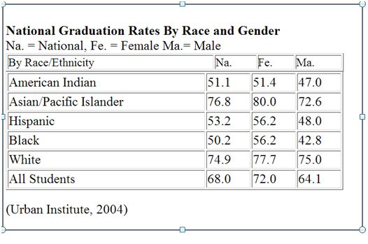 2004 Graduation Rates